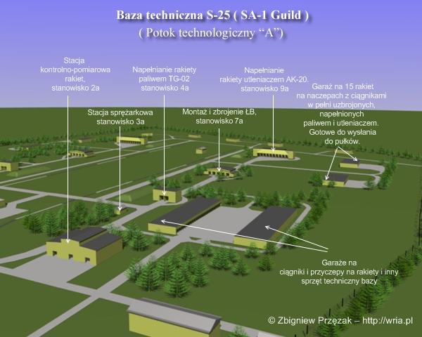 """Potok technologiczny """"A"""" bazy rakietowej S-25."""