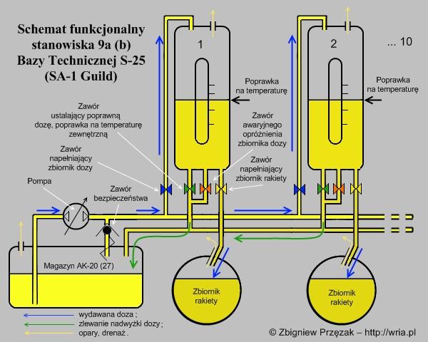 Schemat funkcjonalny stanowiska 9a (9b) PZR S-25