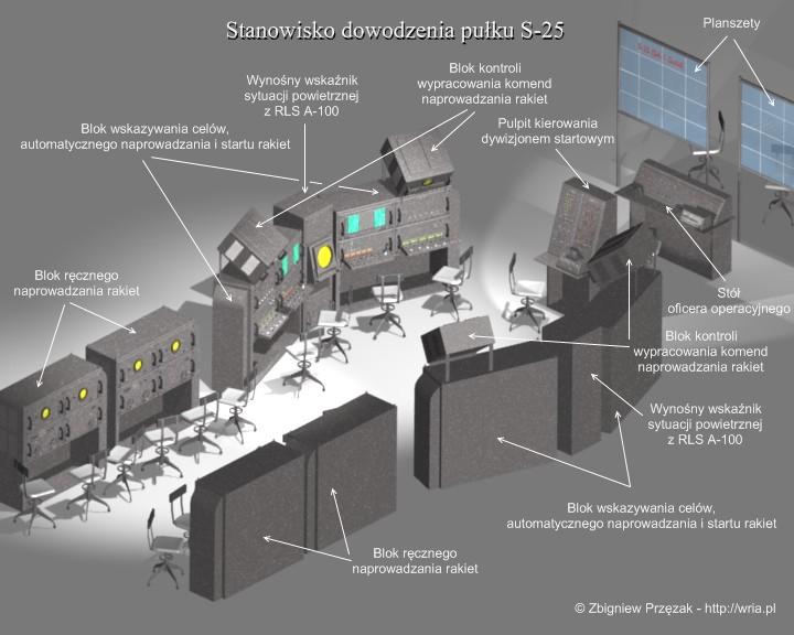 Stanowisko dowodzenia pułku S-25.